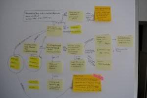 Mind-Maps und Concept-Maps für die Promotion