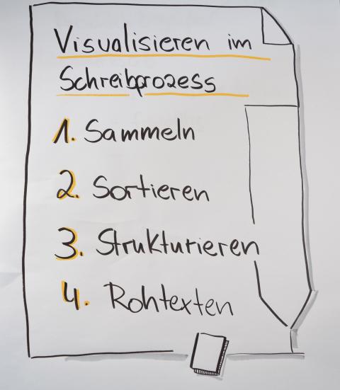 Coachingzonen-Wissenschafti-Schreib-Challenge